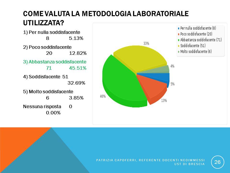 COME VALUTA LA METODOLOGIA LABORATORIALE UTILIZZATA? 1) Per nulla soddisfacente 85.13% 2) Poco soddisfacente 2012.82% 3) Abbastanza soddisfacente 7145