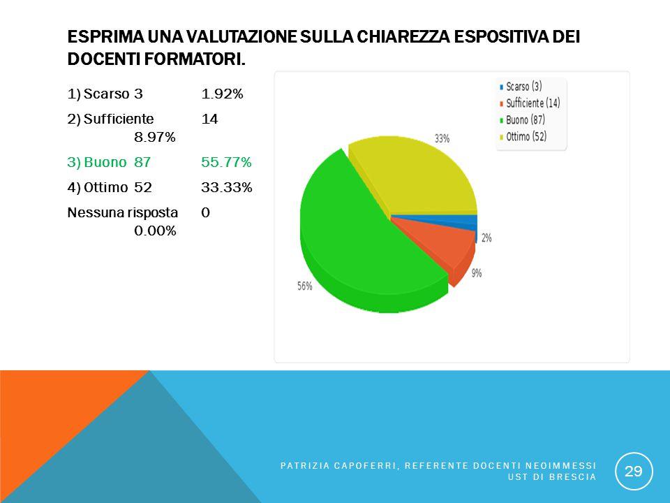 ESPRIMA UNA VALUTAZIONE SULLA CHIAREZZA ESPOSITIVA DEI DOCENTI FORMATORI. 1) Scarso 31.92% 2) Sufficiente 14 8.97% 3) Buono 8755.77% 4) Ottimo 5233.33