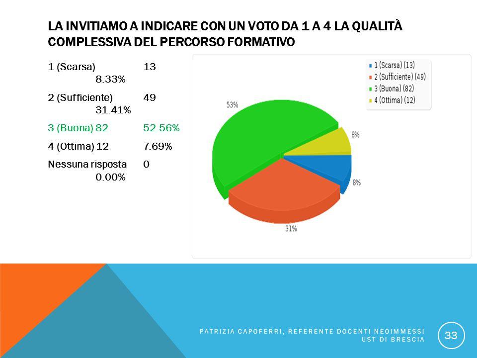LA INVITIAMO A INDICARE CON UN VOTO DA 1 A 4 LA QUALITÀ COMPLESSIVA DEL PERCORSO FORMATIVO 1 (Scarsa) 13 8.33% 2 (Sufficiente) 49 31.41% 3 (Buona) 825