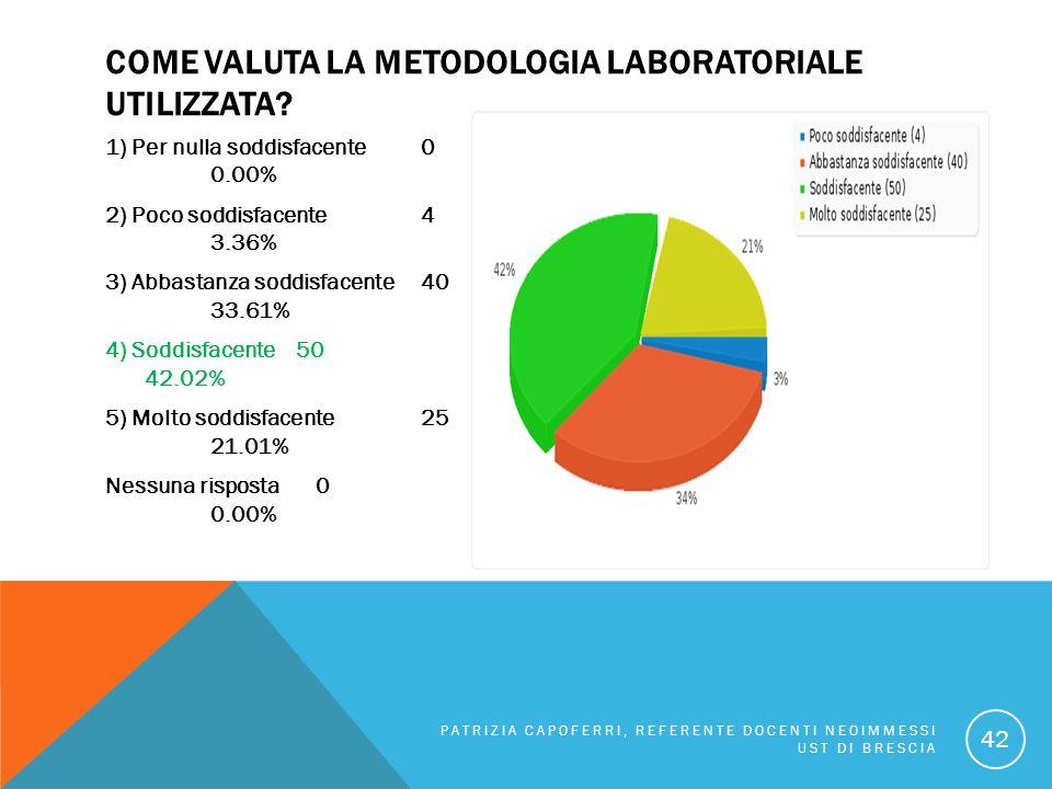 COME VALUTA LA METODOLOGIA LABORATORIALE UTILIZZATA? 1) Per nulla soddisfacente 0 0.00% 2) Poco soddisfacente 4 3.36% 3) Abbastanza soddisfacente 40 3
