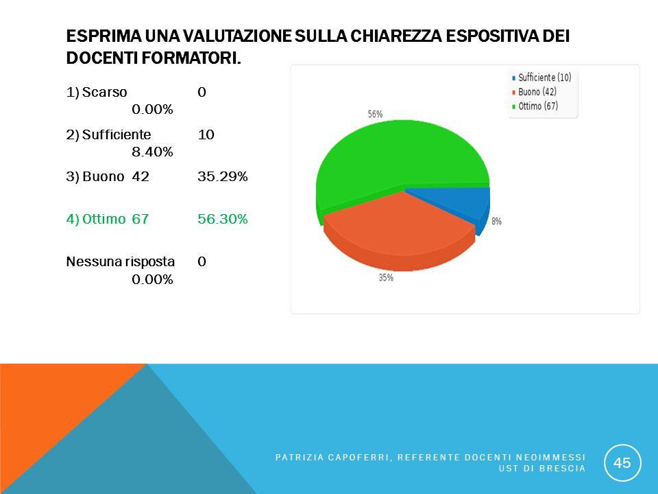 ESPRIMA UNA VALUTAZIONE SULLA CHIAREZZA ESPOSITIVA DEI DOCENTI FORMATORI. 1) Scarso 0 0.00% 2) Sufficiente 10 8.40% 3) Buono 4235.29% 4) Ottimo 6756.3