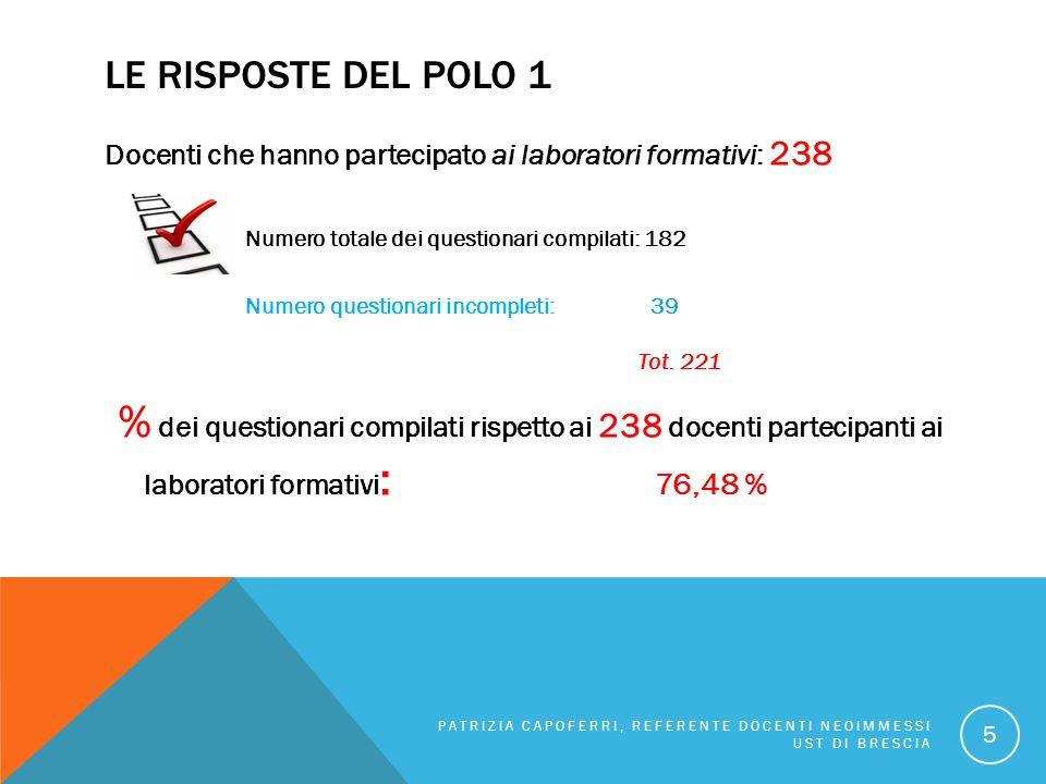 LE RISPOSTE DEL POLO 1 Docenti che hanno partecipato ai laboratori formativi: 238 Numero totale dei questionari compilati: 182 Numero questionari inco