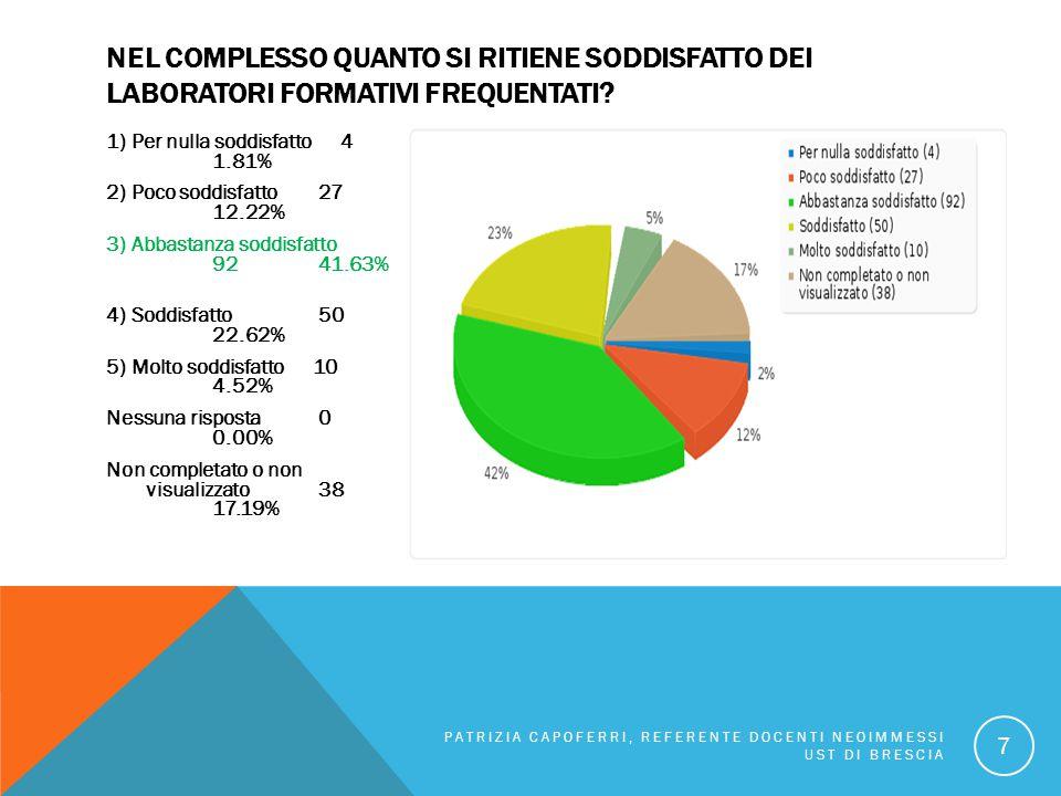 NEL COMPLESSO QUANTO SI RITIENE SODDISFATTO DEI LABORATORI FORMATIVI FREQUENTATI? 1) Per nulla soddisfatto 4 1.81% 2) Poco soddisfatto 27 12.22% 3) Ab