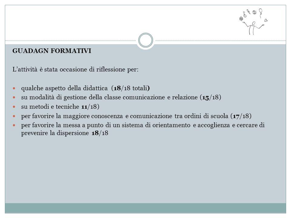 GUADAGN FORMATIVI L'attività è stata occasione di riflessione per: qualche aspetto della didattica (18/18 totali) su modalità di gestione della classe