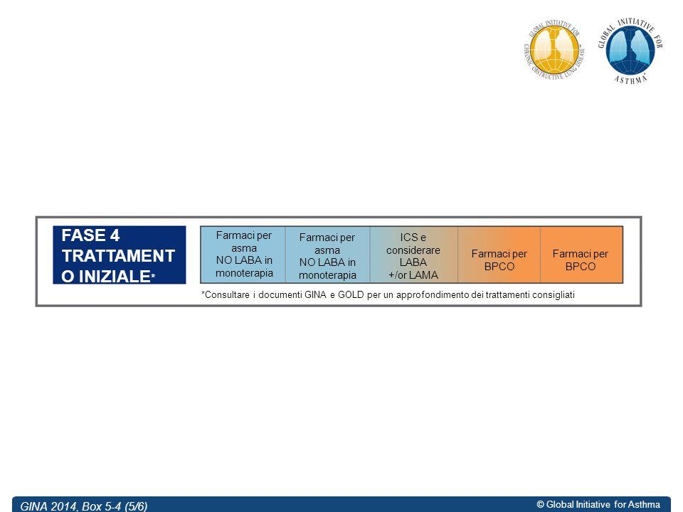 © Global Initiative for Asthma GINA 2014, Box 5-4 (5/6) Farmaci per asma NO LABA in monoterapia FASE 4 TRATTAMENT O INIZIALE * Farmaci per BPCO Farmac