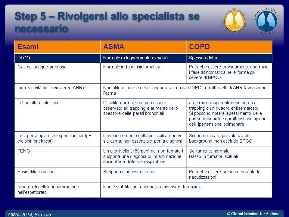 © Global Initiative for Asthma Step 5 – Rivolgersi allo specialista se necessario GINA 2014, Box 5-5 EsamiASMACOPD DLCONormale (o leggermente elevata)