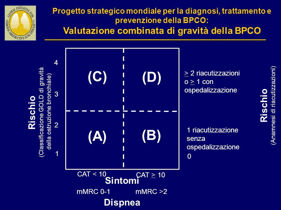 Rischio (Classificazione GOLD di gravità della ostruzione bronchiale) 0 (C) (D) (A) (B) CAT < 10 4 3 2 1 CAT > 10 Sintomi mMRC 0-1mMRC >2 Dispnea > 2