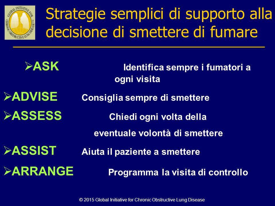 © 2015 Global Initiative for Chronic Obstructive Lung Disease Strategie semplici di supporto alla decisione di smettere di fumare  ASK Identifica sem