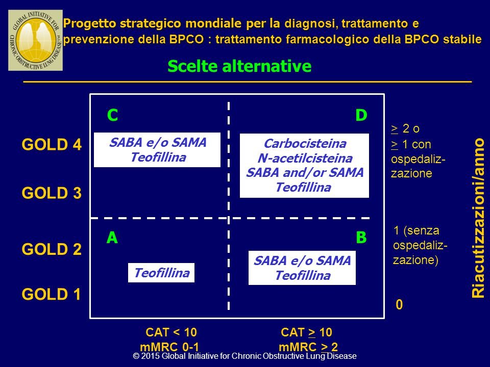 © 2015 Global Initiative for Chronic Obstructive Lung Disease 0 GOLD 4 GOLD 3 GOLD 2 GOLD 1 Teofillina SABA e/o SAMA Teofillina Carbocisteina N-acetil