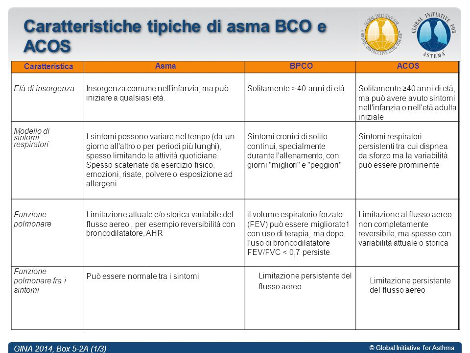 © Global Initiative for Asthma Caratteristiche tipiche di asma BCO e ACOS GINA 2014, Box 5-2A (1/3) CaratteristicaAsmaBPCOACOS Età di insorgenza Insor