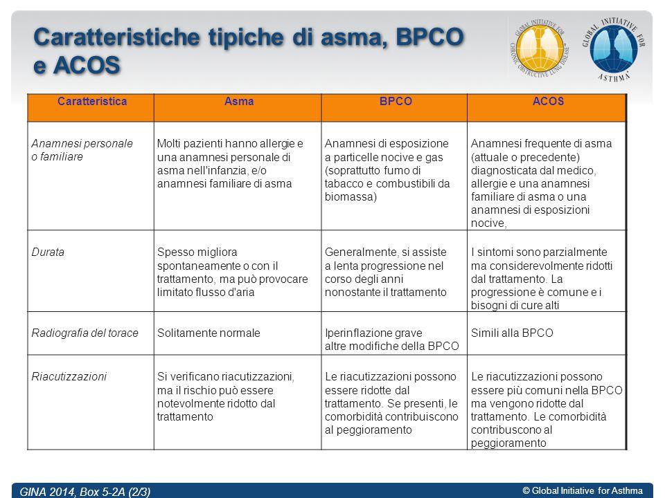 © Global Initiative for Asthma Caratteristiche tipiche di asma, BPCO e ACOS GINA 2014, Box 5-2A (2/3) CaratteristicaAsmaBPCOACOS Anamnesi personale o