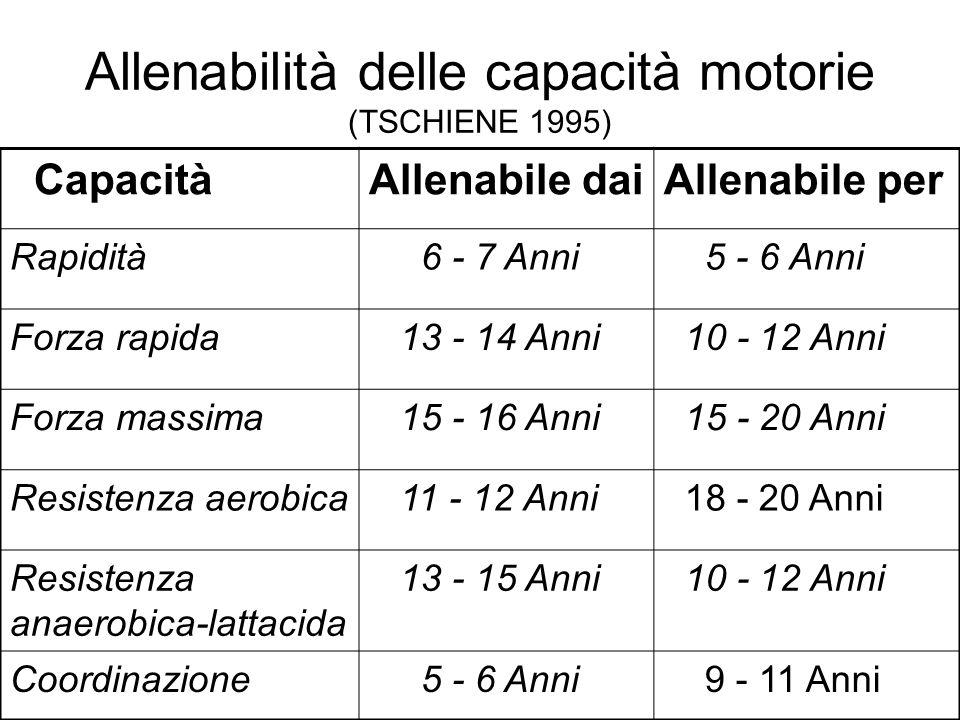 Allenabilità delle capacità motorie (TSCHIENE 1995) CapacitàAllenabile daiAllenabile per Rapidità 6 - 7 Anni 5 - 6 Anni Forza rapida 13 - 14 Anni 10 -