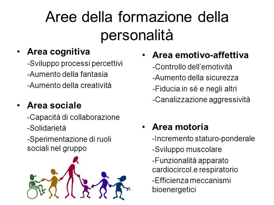 Aree della formazione della personalità Area cognitiva -Sviluppo processi percettivi -Aumento della fantasia -Aumento della creatività Area emotivo-af