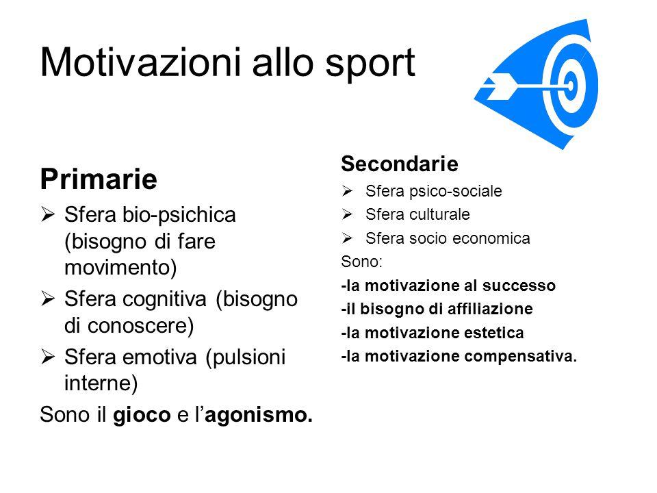 Motivazioni allo sport Primarie  Sfera bio-psichica (bisogno di fare movimento)  Sfera cognitiva (bisogno di conoscere)  Sfera emotiva (pulsioni in