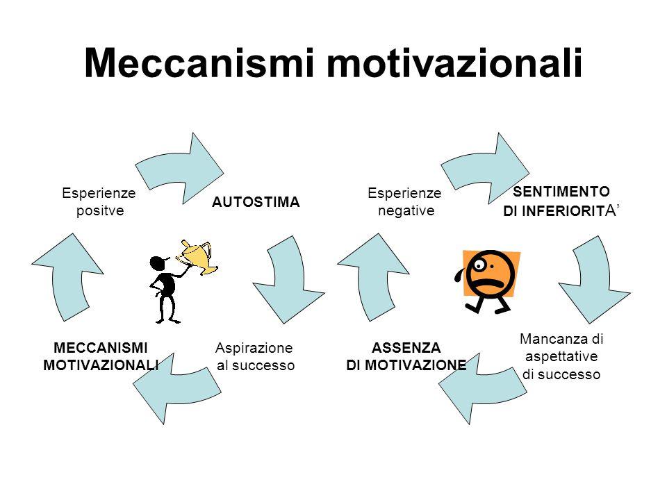 Meccanismi motivazionali SENTIMENTO DI INFERIORITA' Mancanza di aspettative di successo ASSENZA DI MOTIVAZIONE Esperienze negative