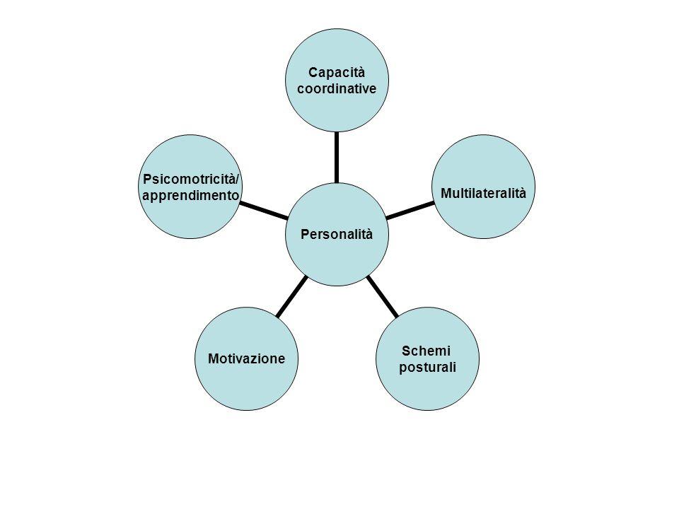 Personalità Capacità coordinativeMultilateralità Schemi posturali Motivazione Psicomotricità/ apprendimento