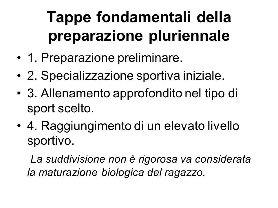 Tappe fondamentali della preparazione pluriennale 1. Preparazione preliminare. 2. Specializzazione sportiva iniziale. 3. Allenamento approfondito nel