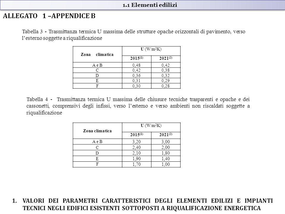 ALLEGATO 1 –APPENDICE B 1.VALORI DEI PARAMETRI CARATTERISTICI DEGLI ELEMENTI EDILIZI E IMPIANTI TECNICI NEGLI EDIFICI ESISTENTI SOTTOPOSTI A RIQUALIFICAZIONE ENERGETICA 1.1 Elementi edilizi Tabella 3 - Trasmittanza termica U massima delle strutture opache orizzontali di pavimento, verso l'esterno soggette a riqualificazione Tabella 4 - Trasmittanza termica U massima delle chiusure tecniche trasparenti e opache e dei cassonetti, comprensivi degli infissi, verso l'esterno e verso ambienti non riscaldati soggette a riqualificazione Zona climatica U (W/m 2 K) 2015 (1) 2021 (2) A e B0,480,42 C 0,38 D0,360,32 E0,310,29 F0,300,28 Zona climatica U (W/m 2 K) 2015 (1) 2021 (2) A e B 3,203,00 C 2,402,00 D 2,101,80 E 1,901,40 F 1,701,00