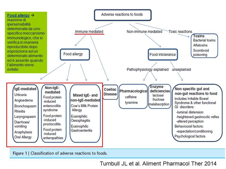 Turnbull JL et al. Aliment Pharmacol Ther 2014 Food allergy  reazione di ipersensibilità determinata da uno specifico meccanismo immunologico, che si