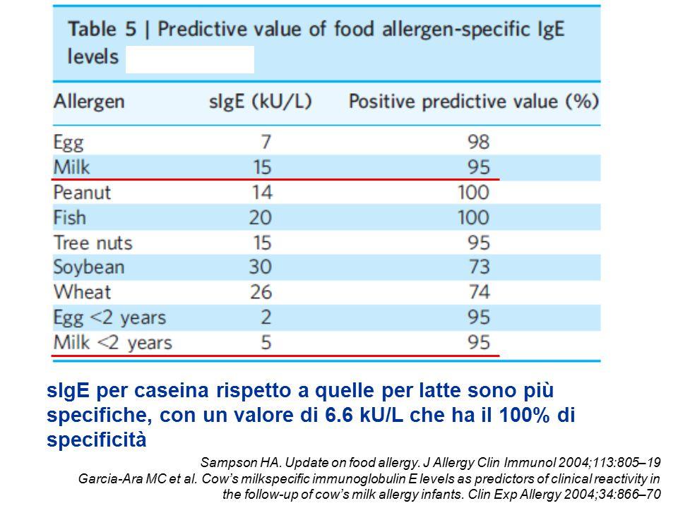 Sampson HA. Update on food allergy. J Allergy Clin Immunol 2004;113:805–19 Garcia-Ara MC et al. Cow's milkspecific immunoglobulin E levels as predicto