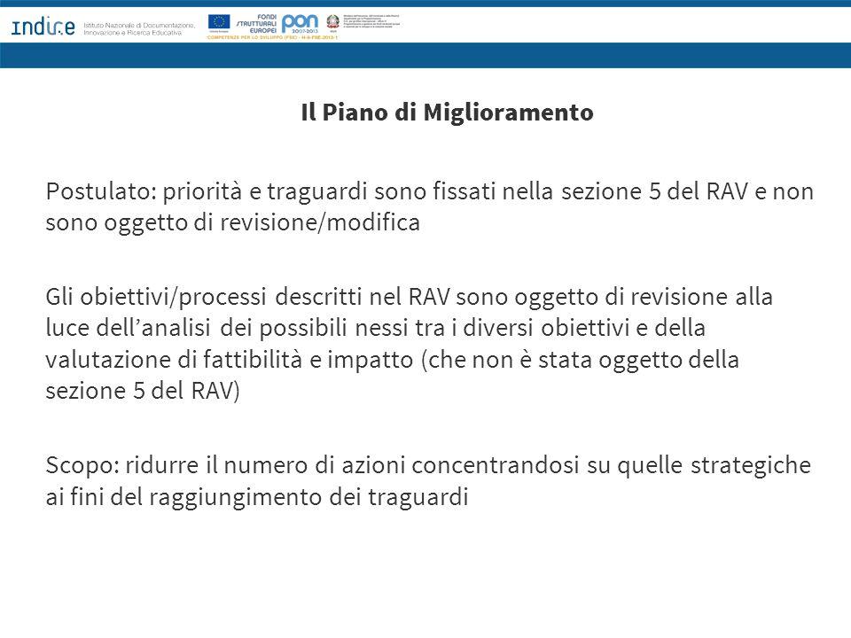 Il Piano di Miglioramento Postulato: priorità e traguardi sono fissati nella sezione 5 del RAV e non sono oggetto di revisione/modifica Gli obiettivi/