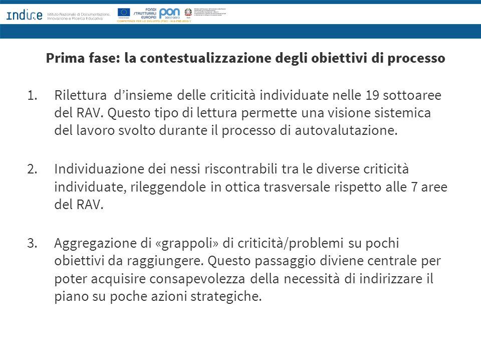 Prima fase: la contestualizzazione degli obiettivi di processo 1. Rilettura d'insieme delle criticità individuate nelle 19 sottoaree del RAV. Questo t