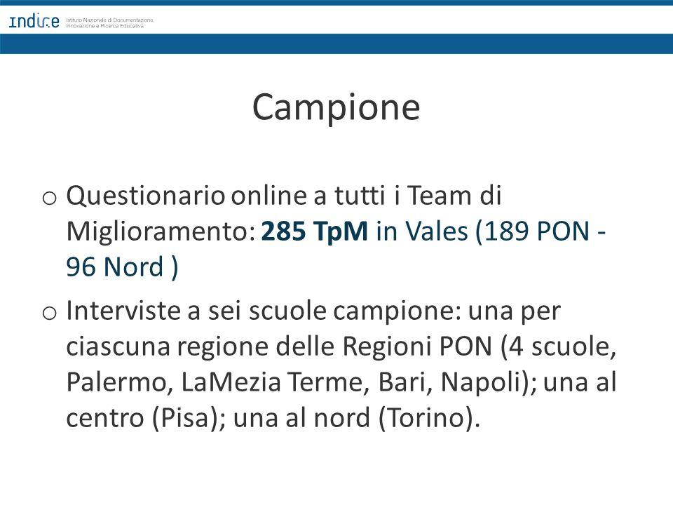 Campione o Questionario online a tutti i Team di Miglioramento: 285 TpM in Vales (189 PON - 96 Nord ) o Interviste a sei scuole campione: una per ciascuna regione delle Regioni PON (4 scuole, Palermo, LaMezia Terme, Bari, Napoli); una al centro (Pisa); una al nord (Torino).