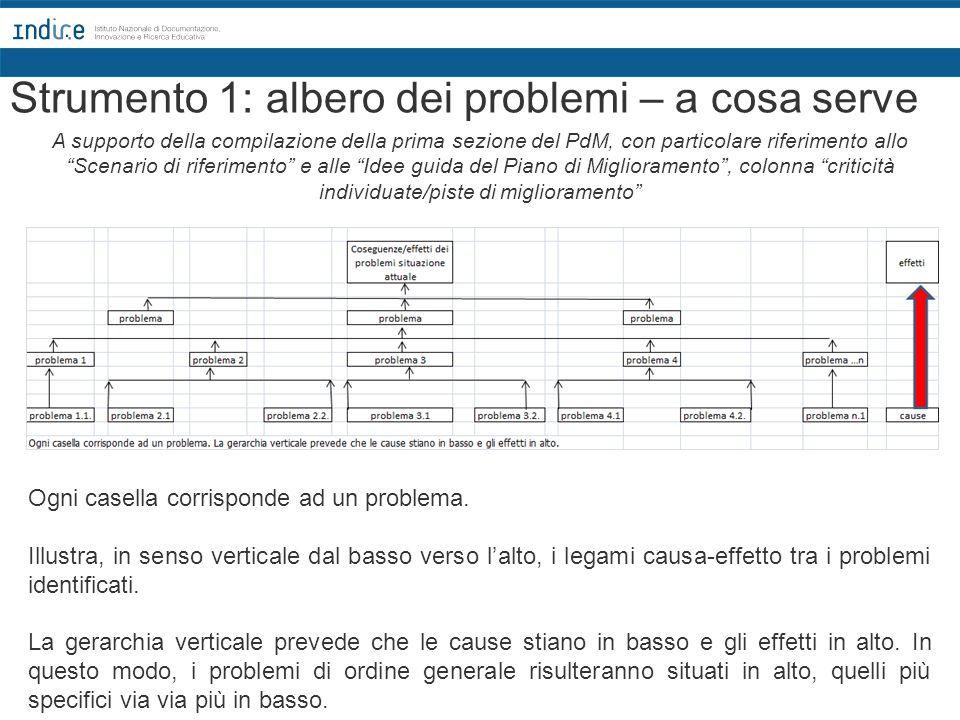 Strumento 1: albero dei problemi – a cosa serve Ogni casella corrisponde ad un problema. Illustra, in senso verticale dal basso verso l'alto, i legami