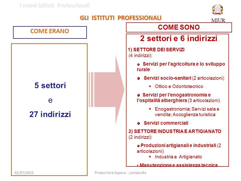 GLI ISTITUTI PROFESSIONALI COME ERANO 01/07/2015Proteo Fare Sapere - Lombardia COME SONO 5 settori e 27 indirizzi 2 settori e 6 indirizzi 1) SETTORE D