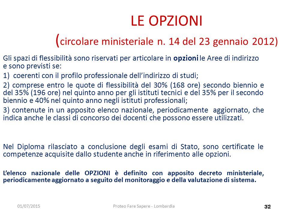 32 01/07/2015Proteo Fare Sapere - Lombardia32 LE OPZIONI ( circolare ministeriale n. 14 del 23 gennaio 2012) Gli spazi di flessibilità sono riservati
