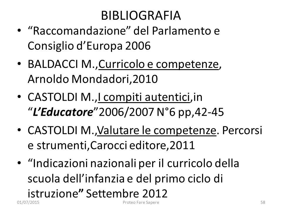 """BIBLIOGRAFIA """"Raccomandazione"""" del Parlamento e Consiglio d'Europa 2006 BALDACCI M.,Curricolo e competenze, Arnoldo Mondadori,2010 CASTOLDI M.,I compi"""