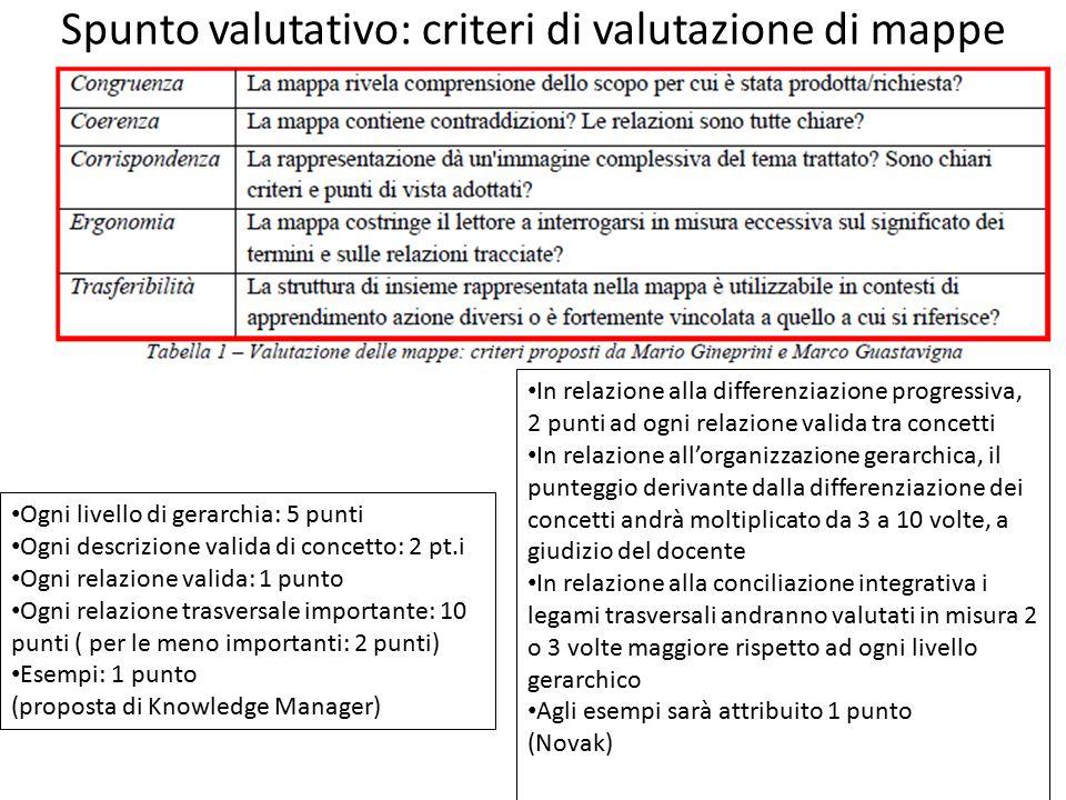 Spunto valutativo: criteri di valutazione di mappe Ogni livello di gerarchia: 5 punti Ogni descrizione valida di concetto: 2 pt.i Ogni relazione valid