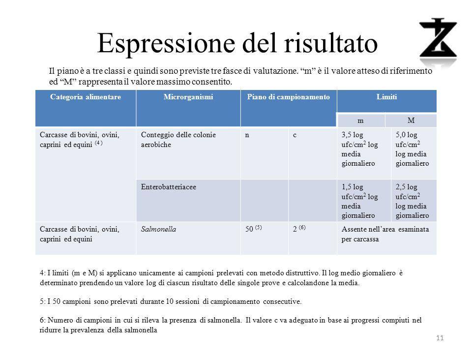 Espressione del risultato Categoria alimentareMicrorganismiPiano di campionamentoLimiti mM Carcasse di bovini, ovini, caprini ed equini (4 ) Conteggio