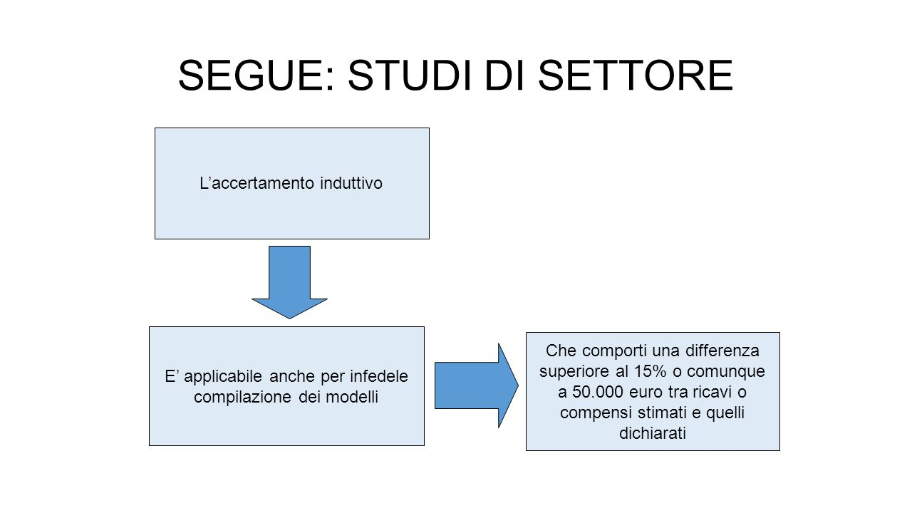 SEGUE: STUDI DI SETTORE Il quadro A (Personale addetto all'attività) si sdoppia in «Tipologia 1» e «Tipologia 2».