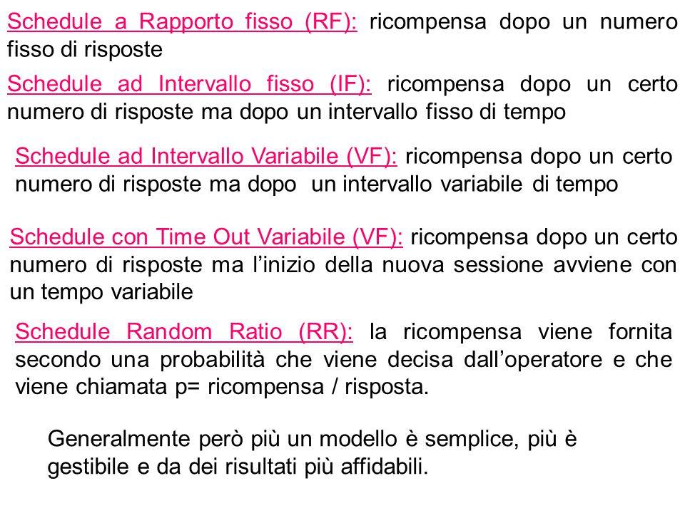 Schedule a Rapporto fisso (RF): ricompensa dopo un numero fisso di risposte Schedule ad Intervallo fisso (IF): ricompensa dopo un certo numero di risp