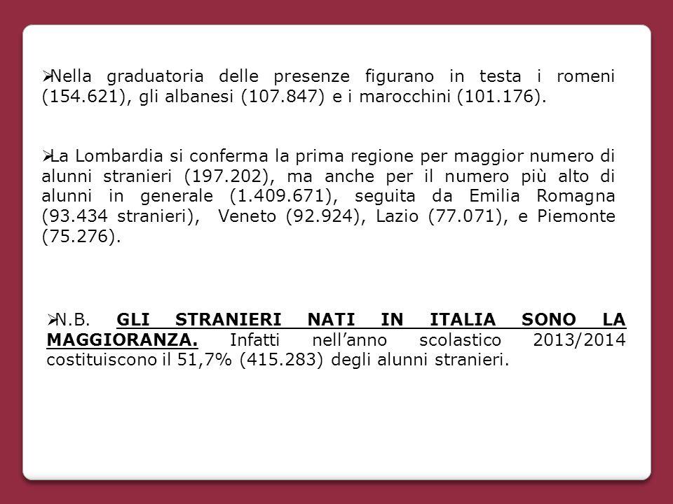  Nella graduatoria delle presenze figurano in testa i romeni (154.621), gli albanesi (107.847) e i marocchini (101.176).  La Lombardia si conferma l