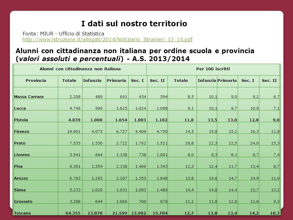 I dati sul nostro territorio Alunni con cittadinanza non italiana per ordine scuola e provincia (valori assoluti e percentuali) - A.S. 2013/2014 Fonte
