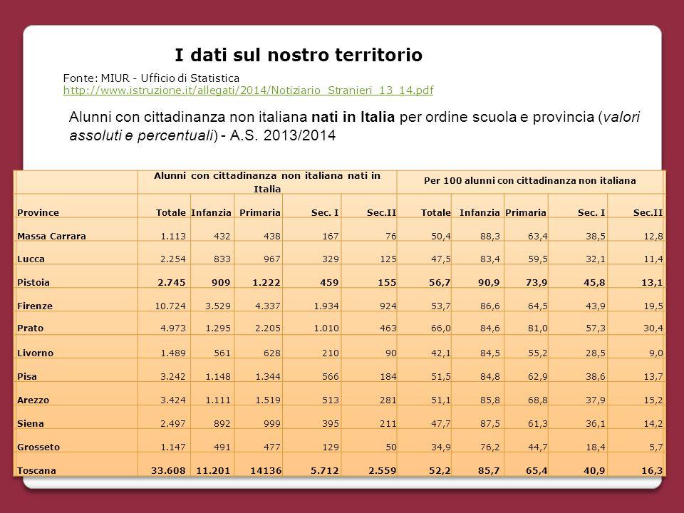 I dati sul nostro territorio Alunni con cittadinanza non italiana nati in Italia per ordine scuola e provincia (valori assoluti e percentuali) - A.S.