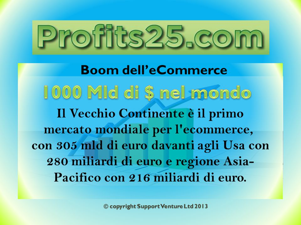 © copyright Support Venture Ltd 2013 N Il Vecchio Continente è il primo mercato mondiale per l ecommerce, con 305 mld di euro davanti agli Usa con 280 miliardi di euro e regione Asia Pacifico con 216 miliardi di euro.