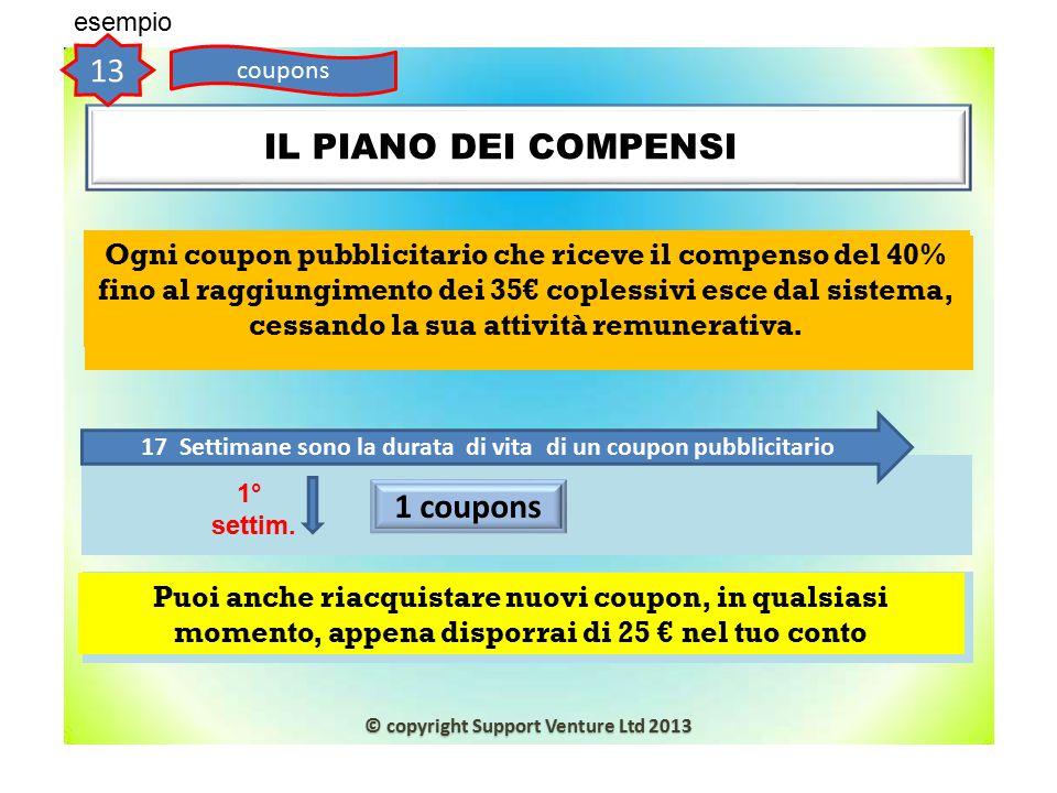IL PIANO DEI COMPENSINP 17 Settimane sono la durata di vita di un coupon pubblicitario 13 coupons esempio 1° settim. 1 coupons Ogni coupon pubblicitar