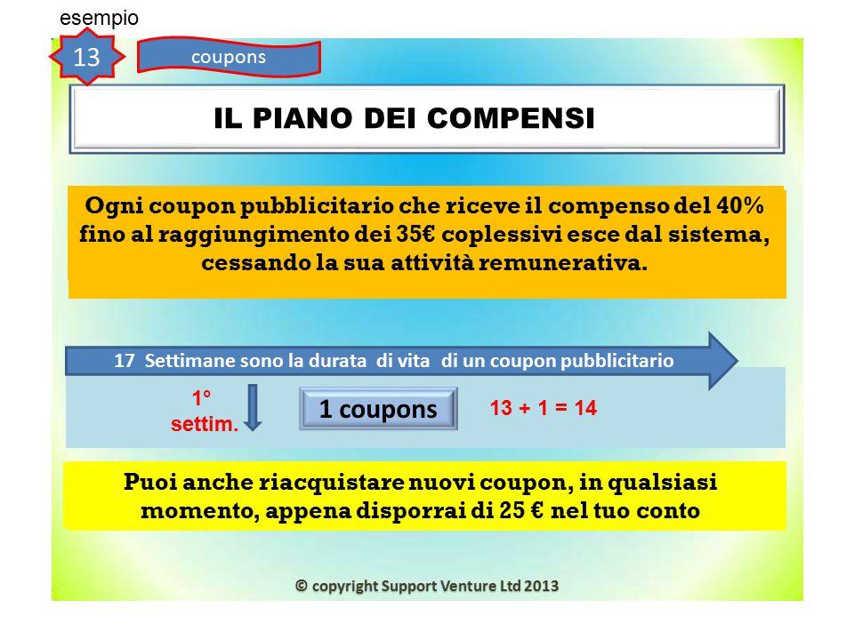 IL PIANO DEI COMPENSINP 17 Settimane sono la durata di vita di un coupon pubblicitario 13 coupons esempio 1° settim. 1 coupons 13 + 1 = 14 Ogni coupon
