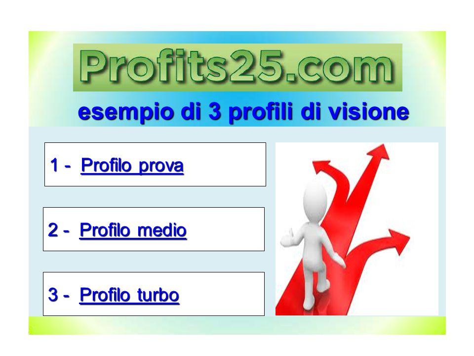 esempio di 3 profili di visione 1 - Profilo prova 2 - Profilo medio 3 - Profilo turbo