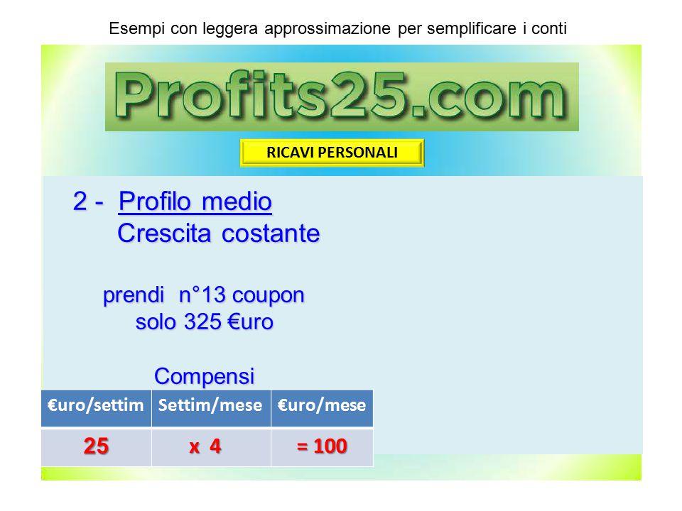 €uro/settimSettim/mese€uro/mese25 x 4 x 4 = 100 RICAVI PERSONALI 2 - Profilo medio Crescita costante Crescita costante prendi n°13 coupon solo 325 €ur