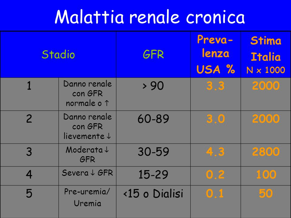 Malattia renale cronica StadioGFR Preva- lenza USA % Stima Italia N x 1000 1 Danno renale con GFR normale o  > 903.32000 2 Danno renale con GFR lievemente  60-893.02000 3 Moderata  GFR 30-594.32800 4 Severa  GFR 15-290.2100 5 Pre-uremia/ Uremia <15 o Dialisi0.150