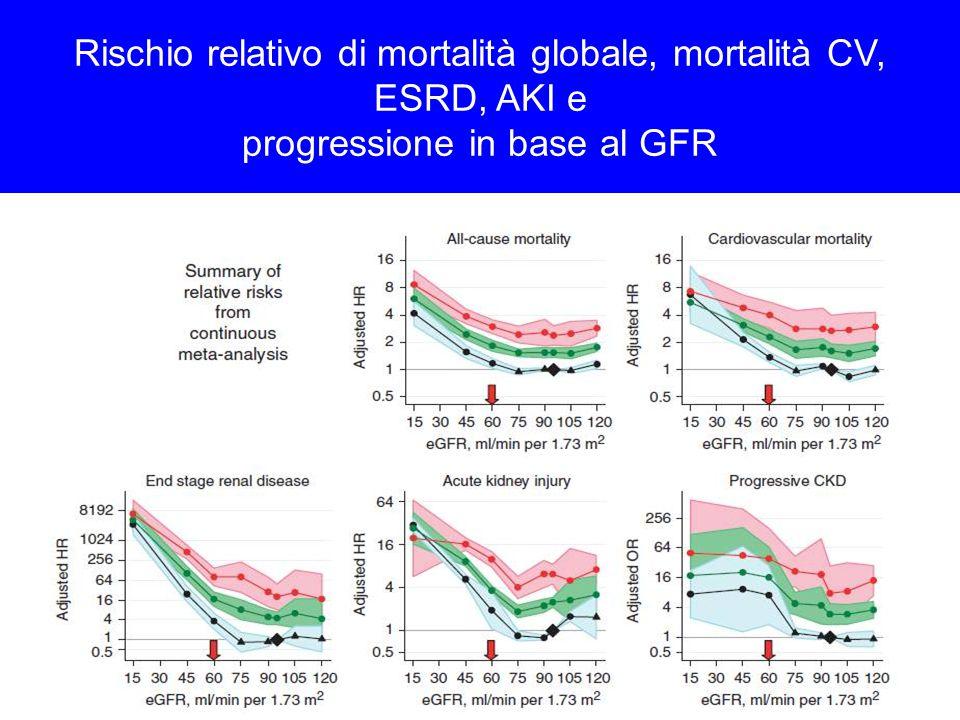 Rischio relativo di mortalità globale, mortalità CV, ESRD, AKI e progressione in base al GFR