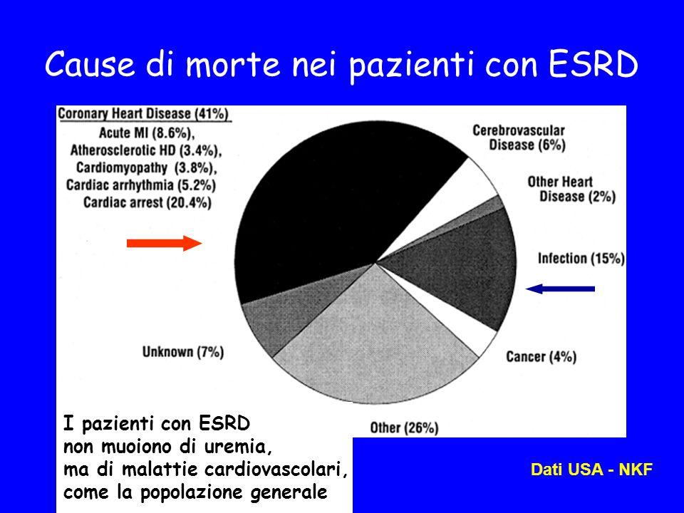 Cause di morte nei pazienti con ESRD Dati USA - NKF I pazienti con ESRD non muoiono di uremia, ma di malattie cardiovascolari, come la popolazione generale