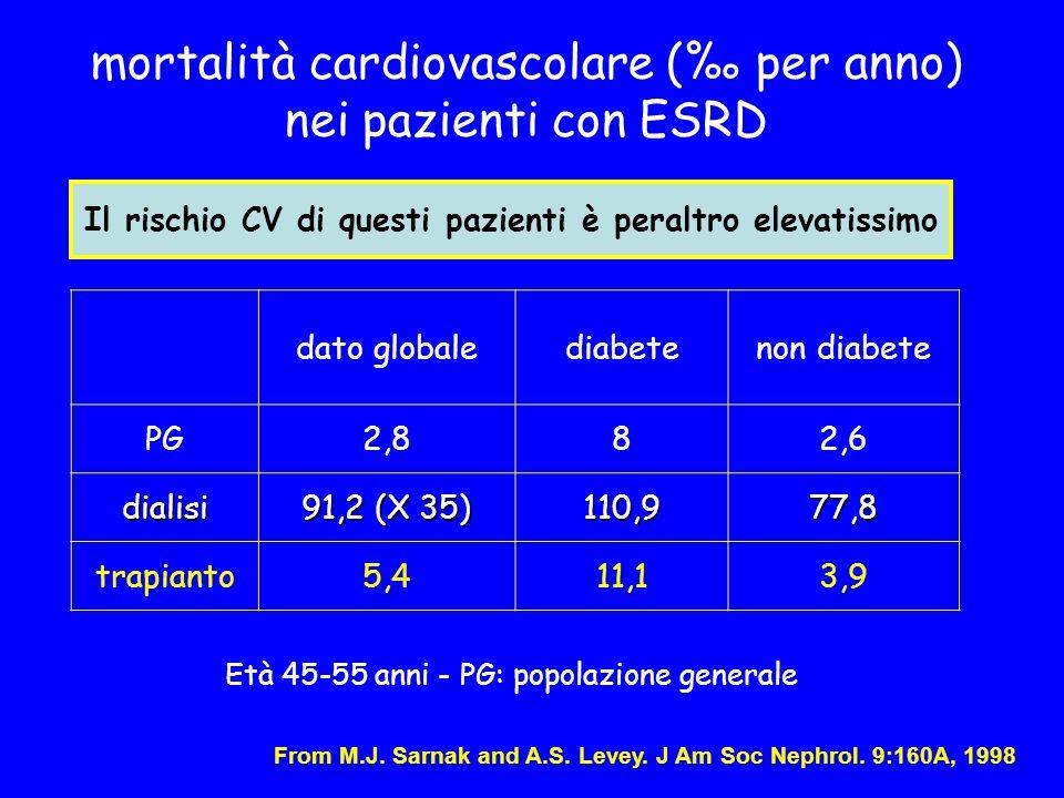 dato globalediabetenon diabete PG2,82,882,62,6 dialisi 91,2 (X 35) 110,9 77,8 trapianto5,45,411,13,93,9 From M.J. Sarnak and A.S. Levey. J Am Soc Neph