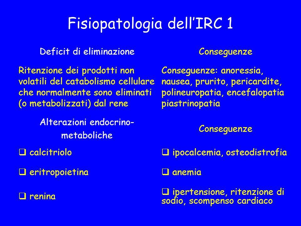 Fisiopatologia dell'IRC 1 Deficit di eliminazioneConseguenze Ritenzione dei prodotti non volatili del catabolismo cellulare che normalmente sono eliminati (o metabolizzati) dal rene Conseguenze: anoressia, nausea, prurito, pericardite, polineuropatia, encefalopatia piastrinopatia Alterazioni endocrino- metaboliche Conseguenze  calcitriolo  ipocalcemia, osteodistrofia  eritropoietina  anemia  renina  ipertensione, ritenzione di sodio, scompenso cardiaco