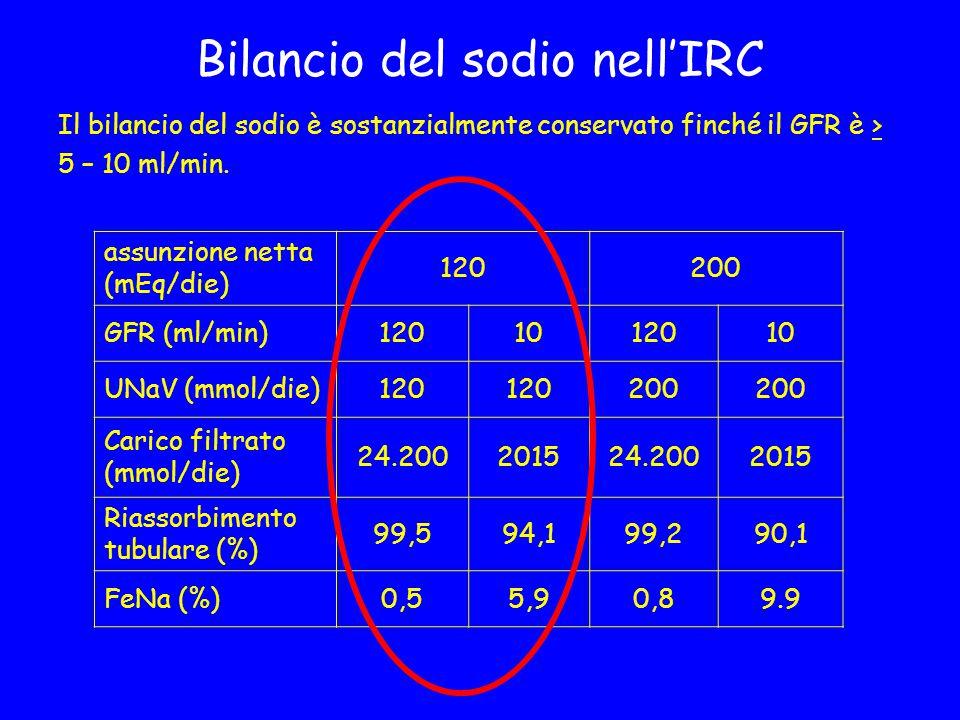 Bilancio del sodio nell'IRC Il bilancio del sodio è sostanzialmente conservato finché il GFR è > 5 – 10 ml/min. assunzione netta (mEq/die) 120200 GFR