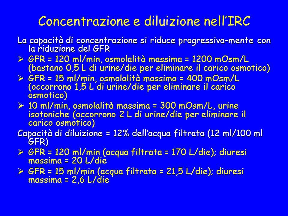 Concentrazione e diluizione nell'IRC La capacità di concentrazione si riduce progressiva-mente con la riduzione del GFR  GFR = 120 ml/min, osmolalità massima = 1200 mOsm/L (bastano 0,5 L di urine/die per eliminare il carico osmotico)  GFR = 15 ml/min, osmolalità massima = 400 mOsm/L (occorrono 1,5 L di urine/die per eliminare il carico osmotico)  10 ml/min, osmolalità massima = 300 mOsm/L, urine isotoniche (occorrono 2 L di urine/die per eliminare il carico osmotico) Capacità di diluizione = 12% dell'acqua filtrata (12 ml/100 ml GFR)  GFR = 120 ml/min (acqua filtrata = 170 L/die); diuresi massima = 20 L/die  GFR = 15 ml/min (acqua filtrata = 21,5 L/die); diuresi massima = 2,6 L/die
